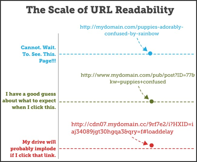 URL Importance